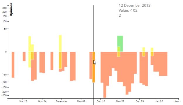 op_trends_nsa_chart