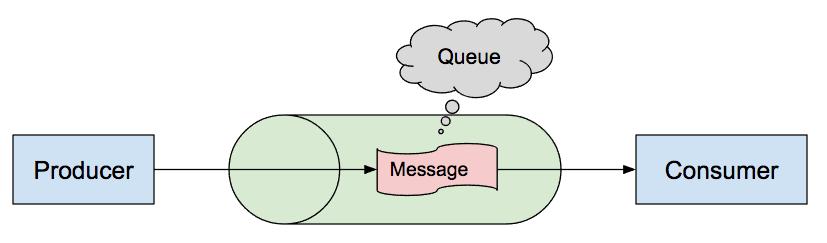 Queues vs  Topics vs  Virtual Topics (in ActiveMQ) – Thomas