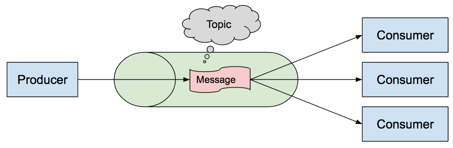 Queues vs  Topics vs  Virtual Topics (in ActiveMQ) – Thomas